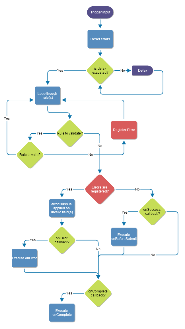 Jquery validation configuration jquery form validation flowchart ccuart Image collections
