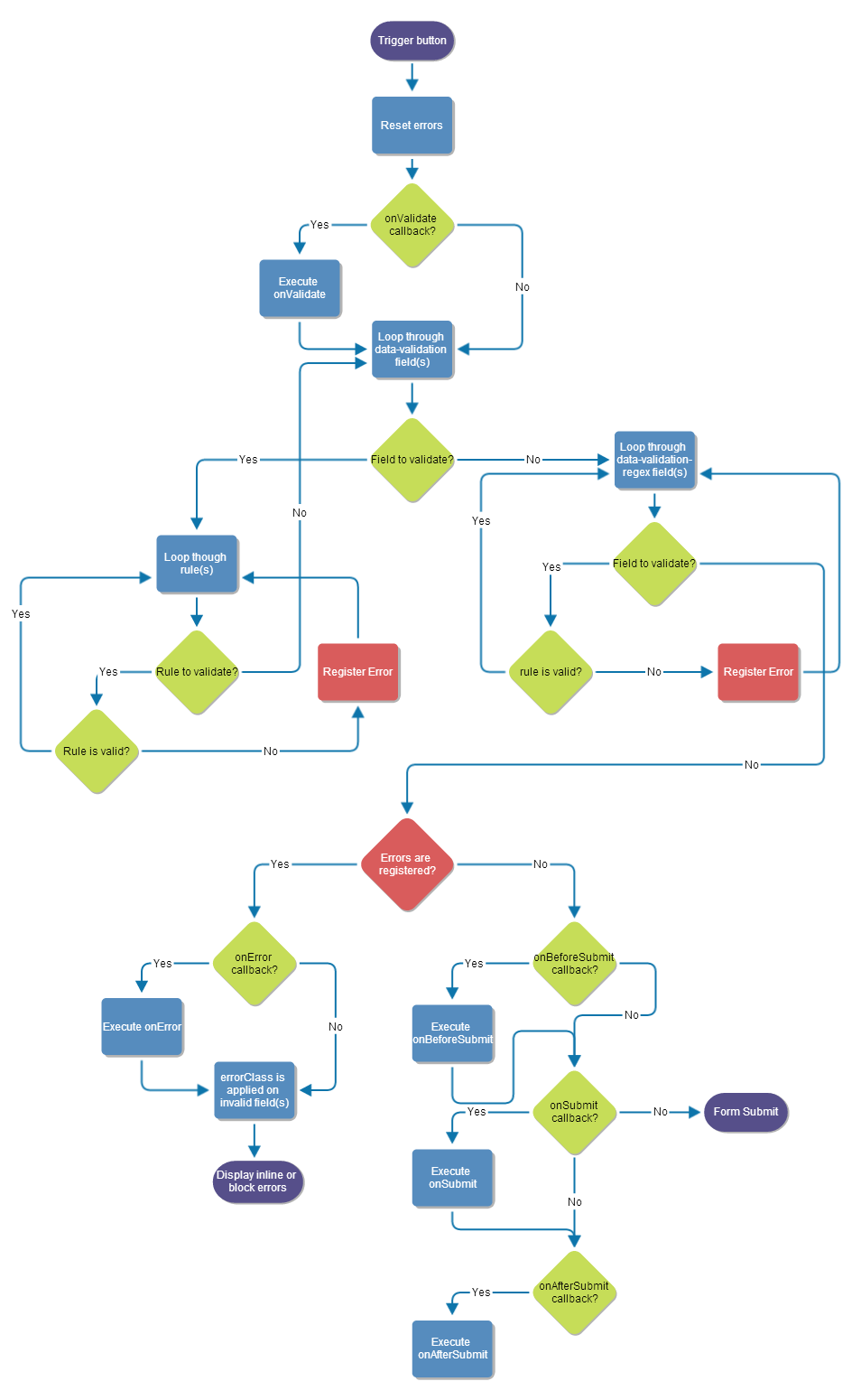 jquery form validation flowchart